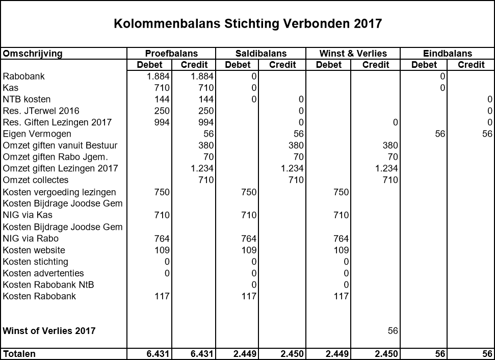 kolommenbalans-stichting-verbonden-2017